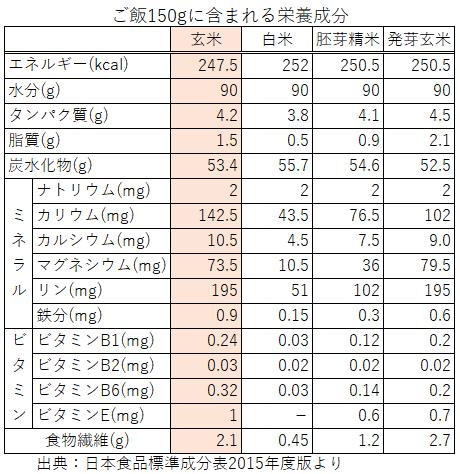 ご飯150g中に含まれる栄養成分表